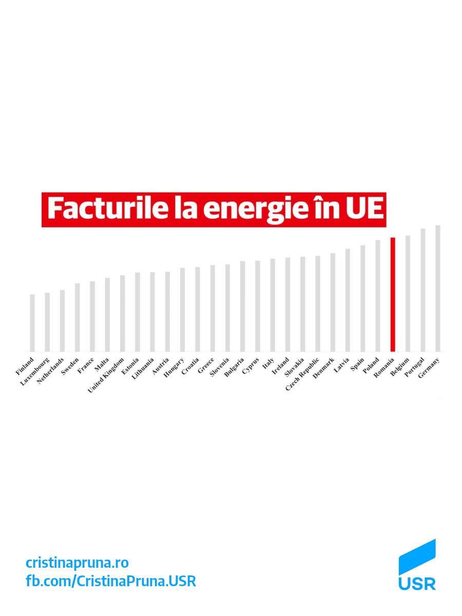 Săptămâna trecută au ieșit statisticile despre prețul energiei în Europa. Cum stă România? Prost, am ajuns în încă un top în care nu ne doream să fim. Prețul energiei electrice a crescut în al 2-lea semestru din anul 2017 cu 7.2%, a 2-a cea mai mare creștere din Uniune. Și să nu credeți că avem […]