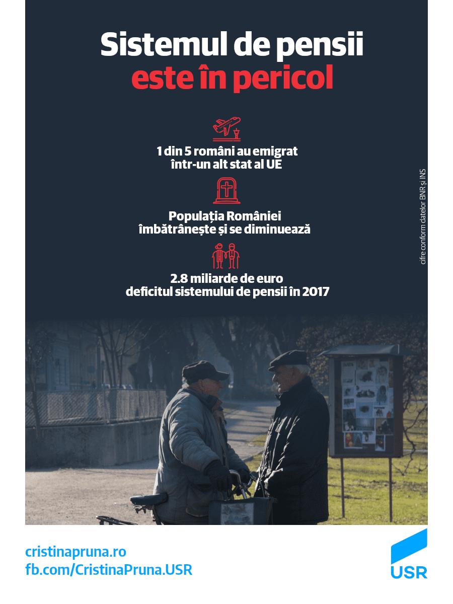 Numărul crescând de români care emigrează, îmbătrânirea populației și deficitul imens al bugetului de pensii, de 2,8 miliare de euro în 2017, sunt semne că alimentăm un sistem care este pe cale să colapseze. Cifrele sunt cât se poate de grăitoare: (1) Populația României scade și îmbătrânește: în iulie, au decedat 2.009 locuitori, față de […]