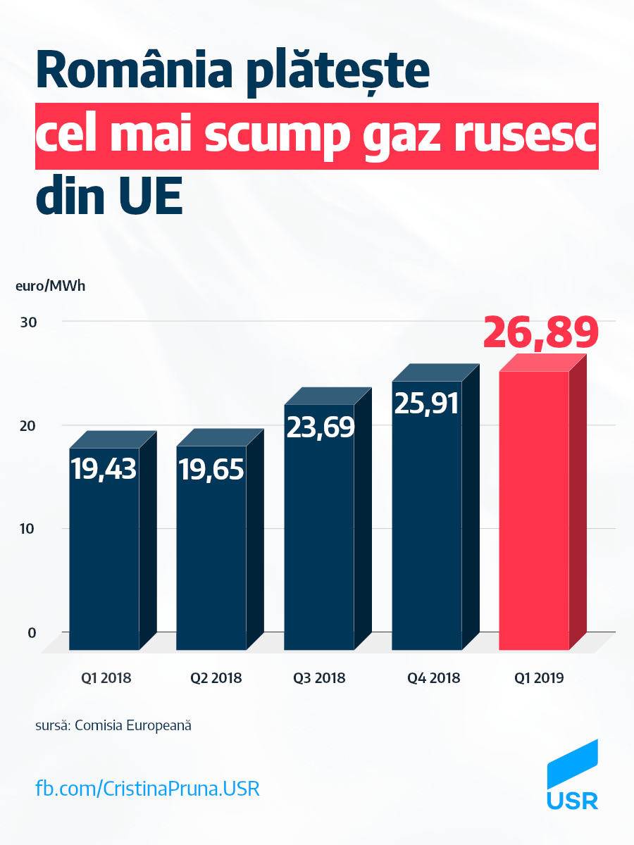 România plătește cel mai scump gaz rusesc din UE