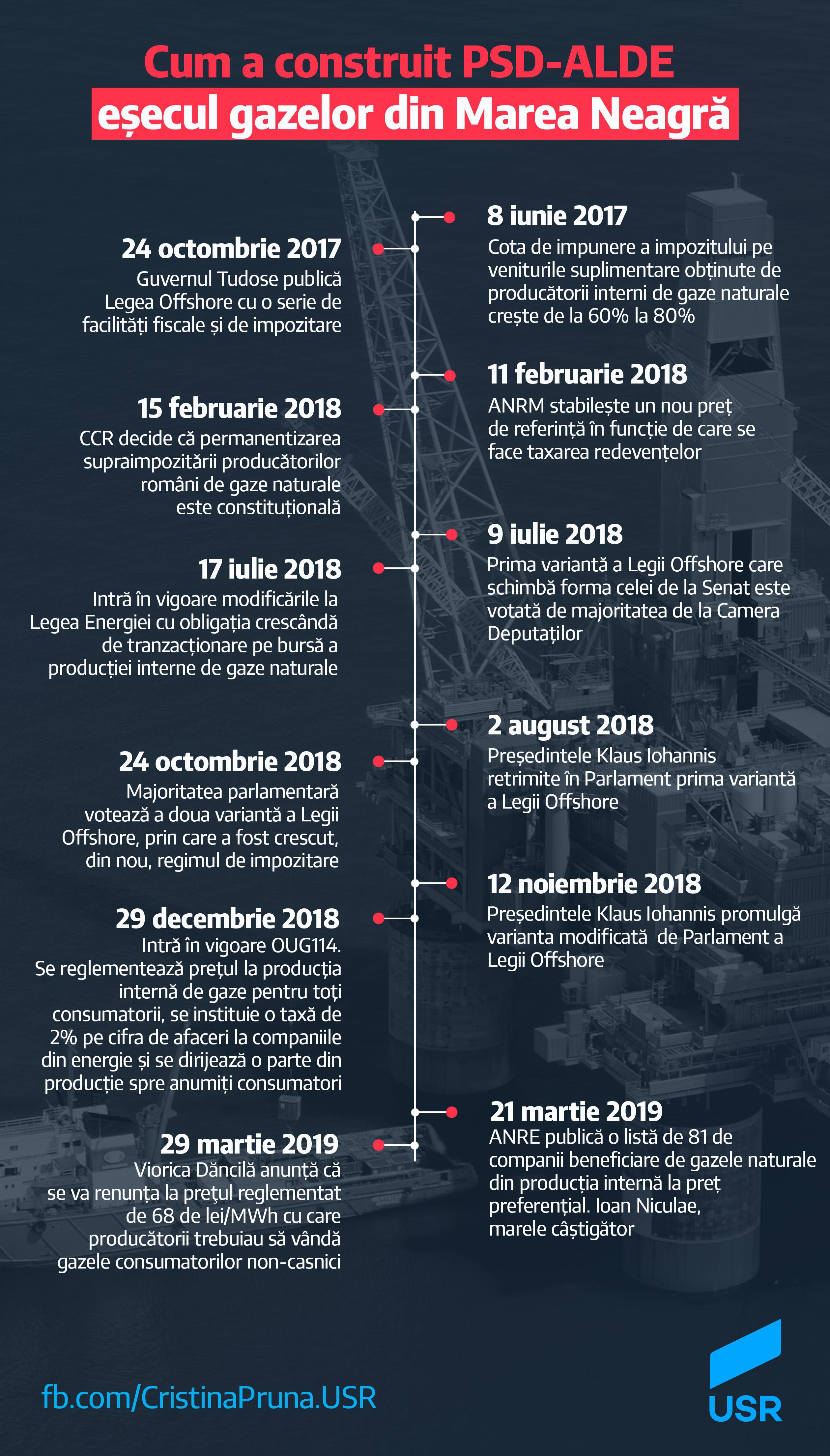 Cum a construit PSD-ALDE eșecul gazelor din Marea Neagră?